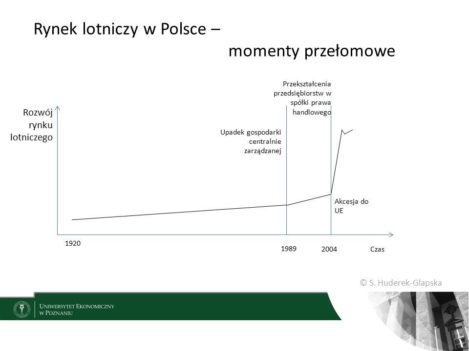 Rynek lotniczy w Polsce – momenty przełomowe