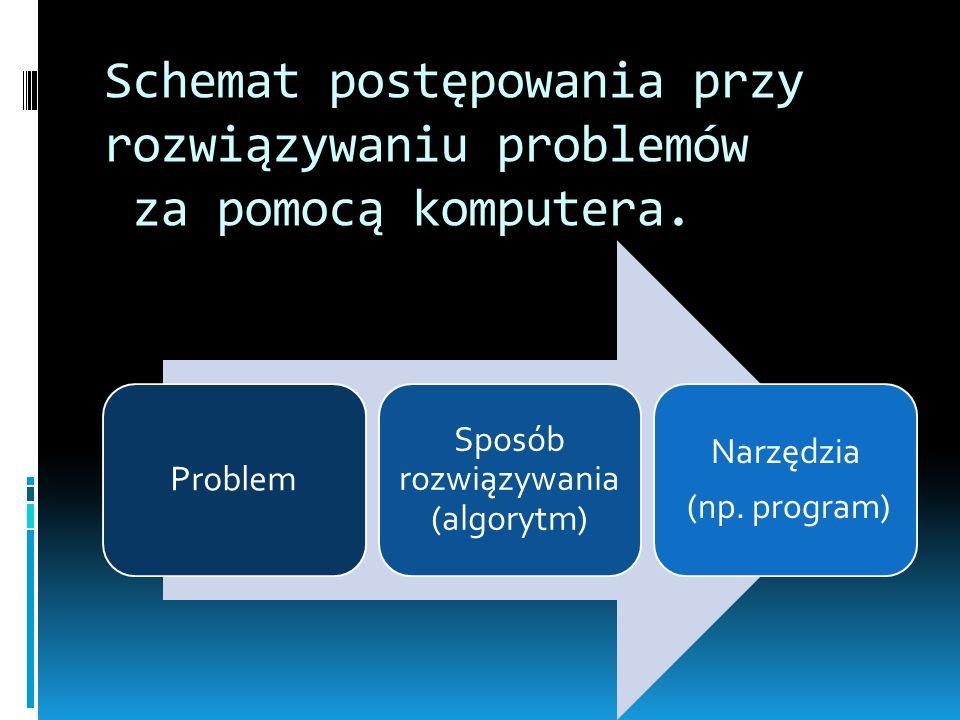 Schemat postępowania przy rozwiązywaniu problemów za pomocą komputera.