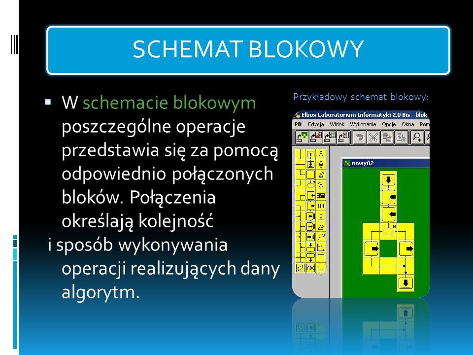 SCHEMAT BLOKOWY W schemacie blokowym poszczególne operacje przedstawia się za pomocą odpowiednio połączonych bloków. Połączenia określają kolejność.