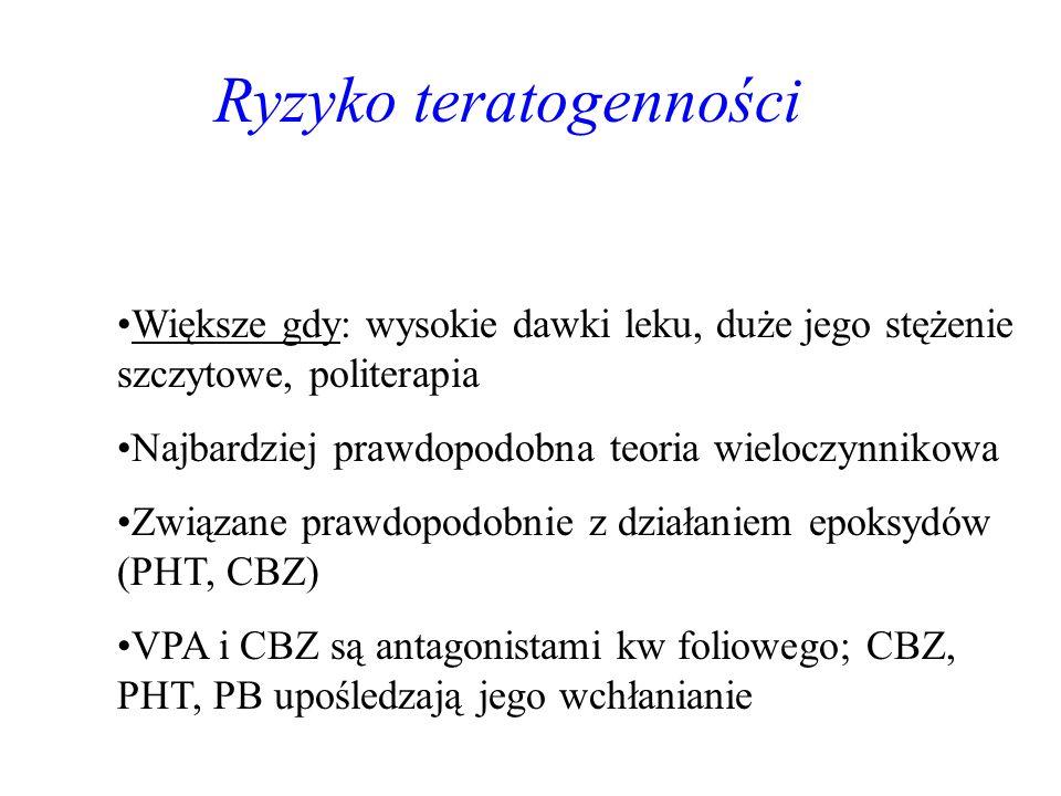 Ryzyko teratogenności
