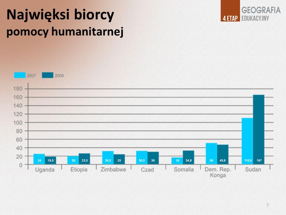 Najwięksi biorcy pomocy humanitarnej