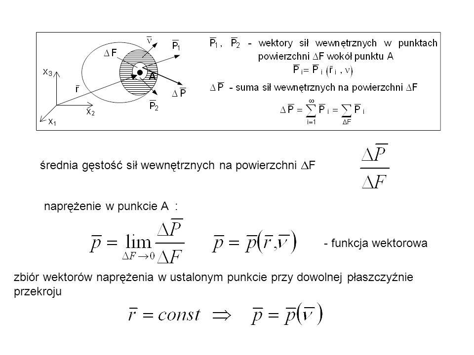 średnia gęstość sił wewnętrznych na powierzchni DF