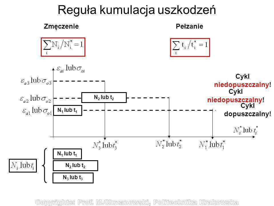 Reguła kumulacja uszkodzeń