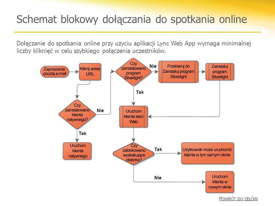 Schemat blokowy dołączania do spotkania online