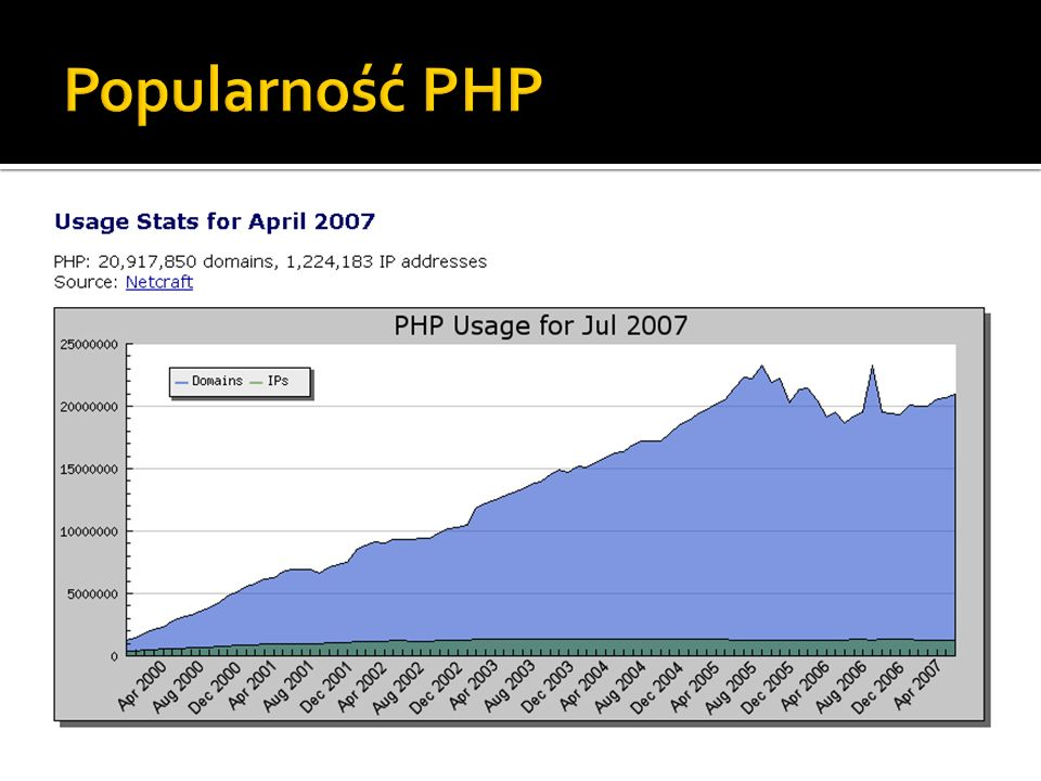 Popularność PHP