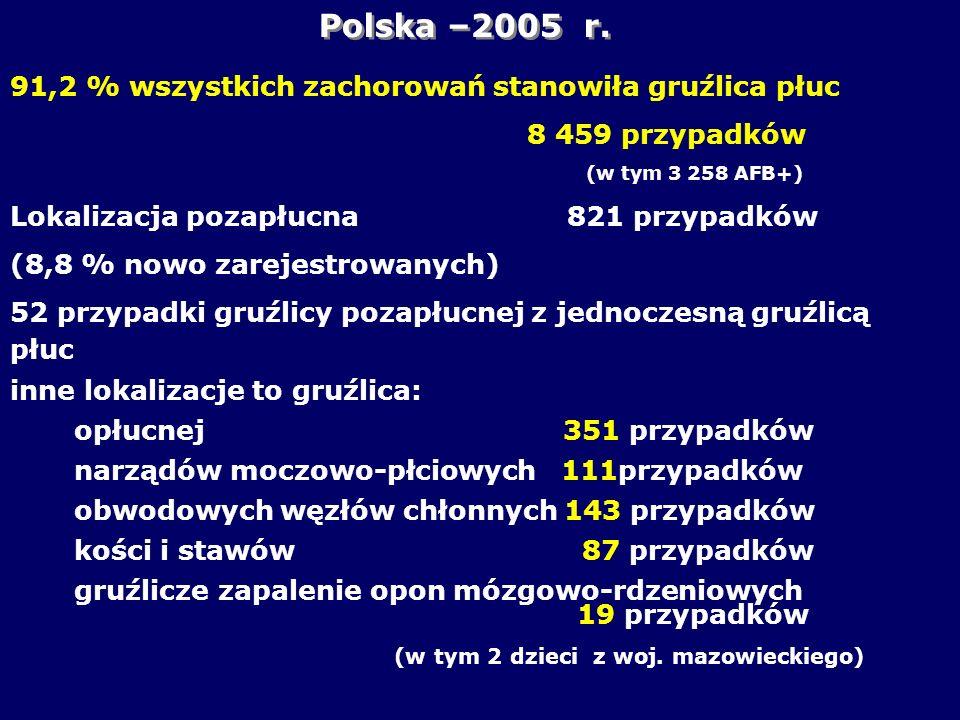 Polska –2005 r. 91,2 % wszystkich zachorowań stanowiła gruźlica płuc