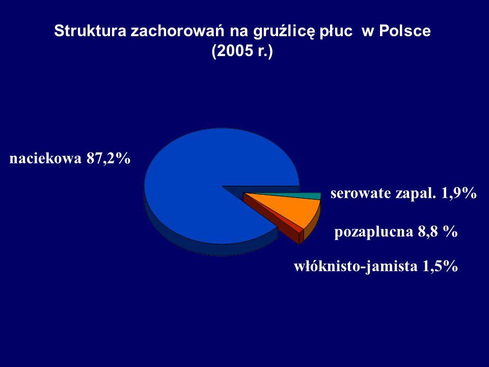 Struktura zachorowań na gruźlicę płuc w Polsce (2005 r.)