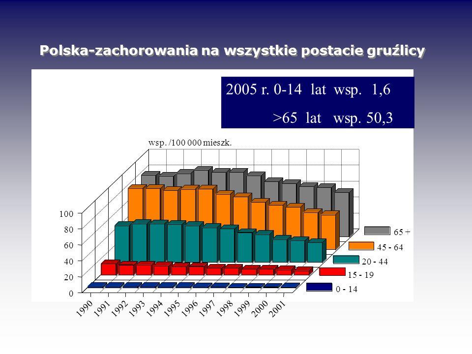 Polska-zachorowania na wszystkie postacie gruźlicy
