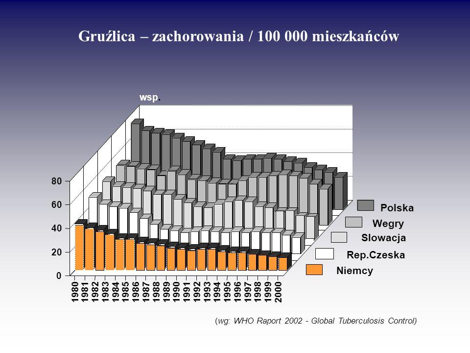 Gruźlica – zachorowania / 100 000 mieszkańców