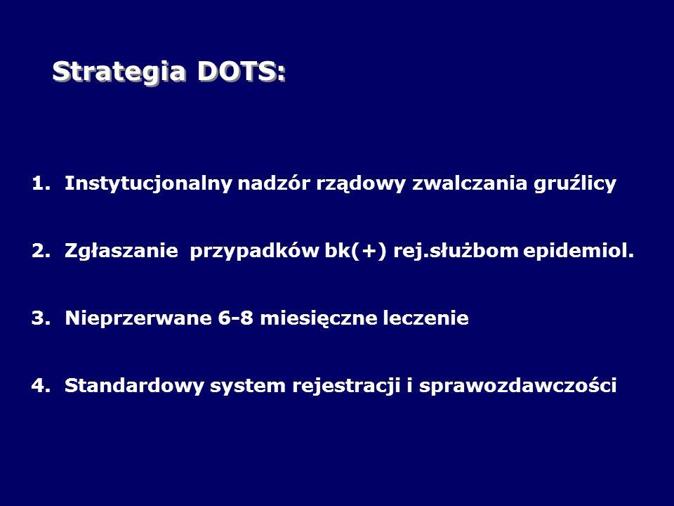 Strategia DOTS: Instytucjonalny nadzór rządowy zwalczania gruźlicy