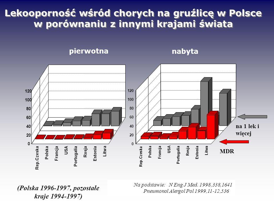 (Polska 1996-1997, pozostałe kraje 1994-1997)