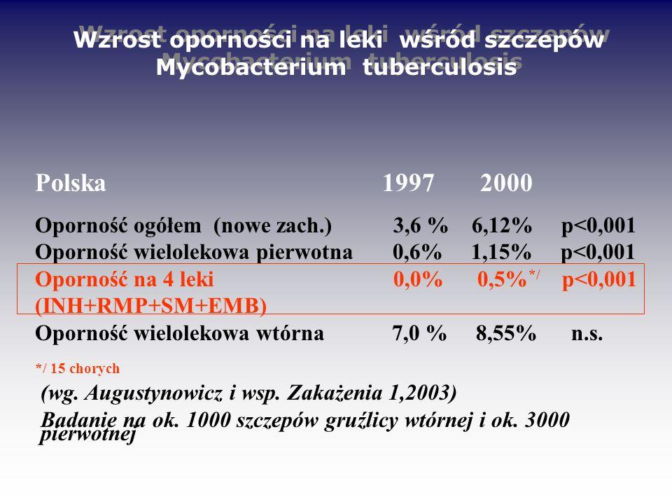 Wzrost oporności na leki wśród szczepów Mycobacterium tuberculosis