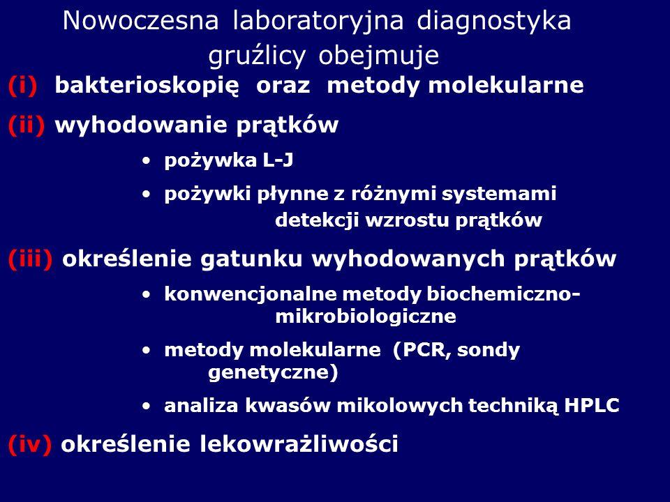 Nowoczesna laboratoryjna diagnostyka. gruźlicy obejmuje
