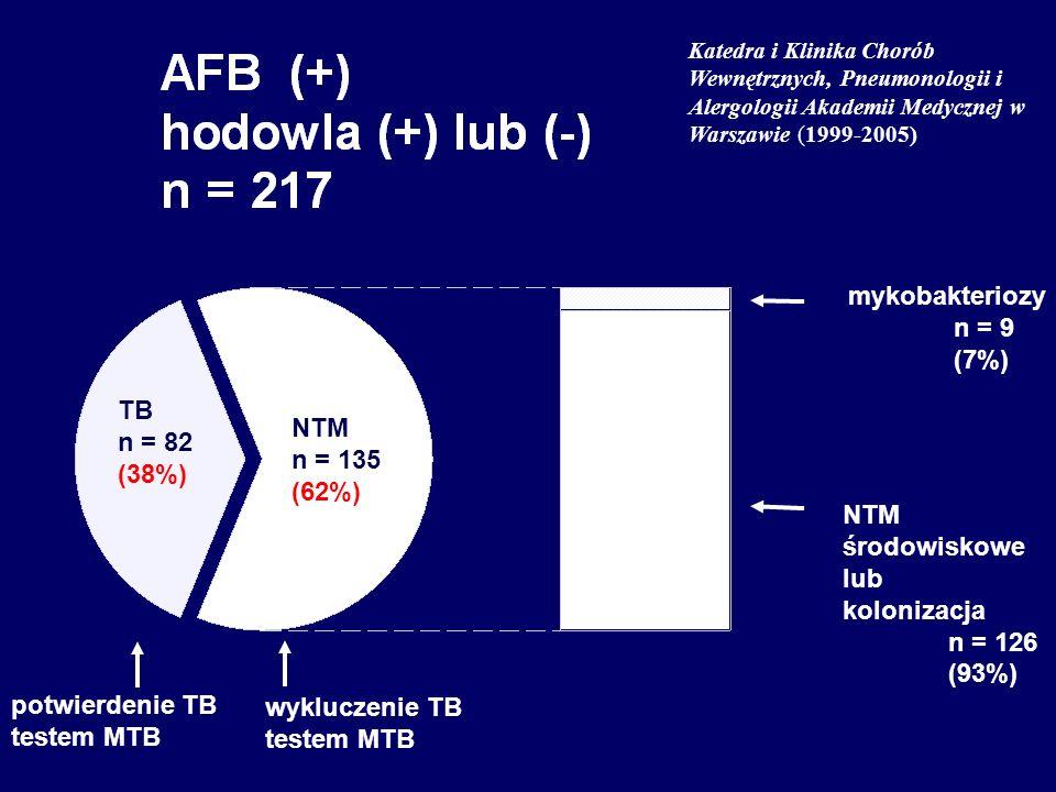 potwierdenie TB testem MTB wykluczenie TB testem MTB