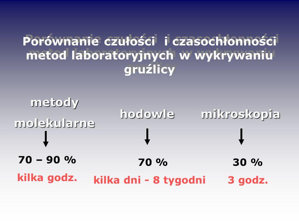 Porównanie czułości i czasochłonności metod laboratoryjnych w wykrywaniu gruźlicy