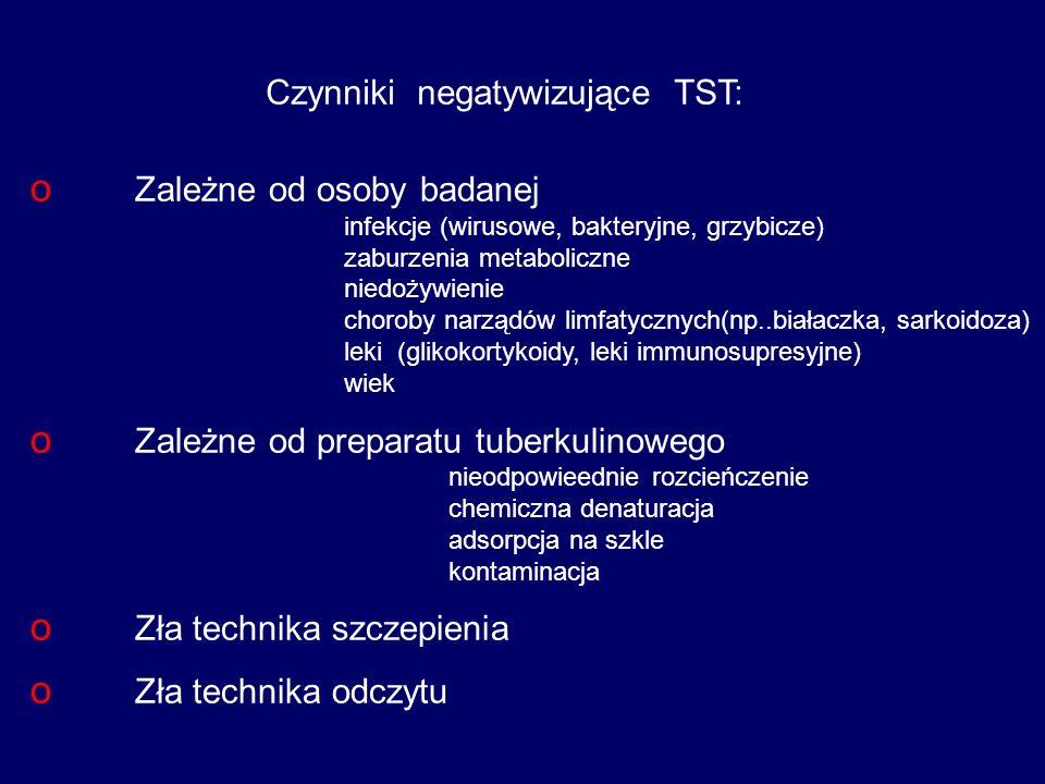 Czynniki negatywizujące TST: