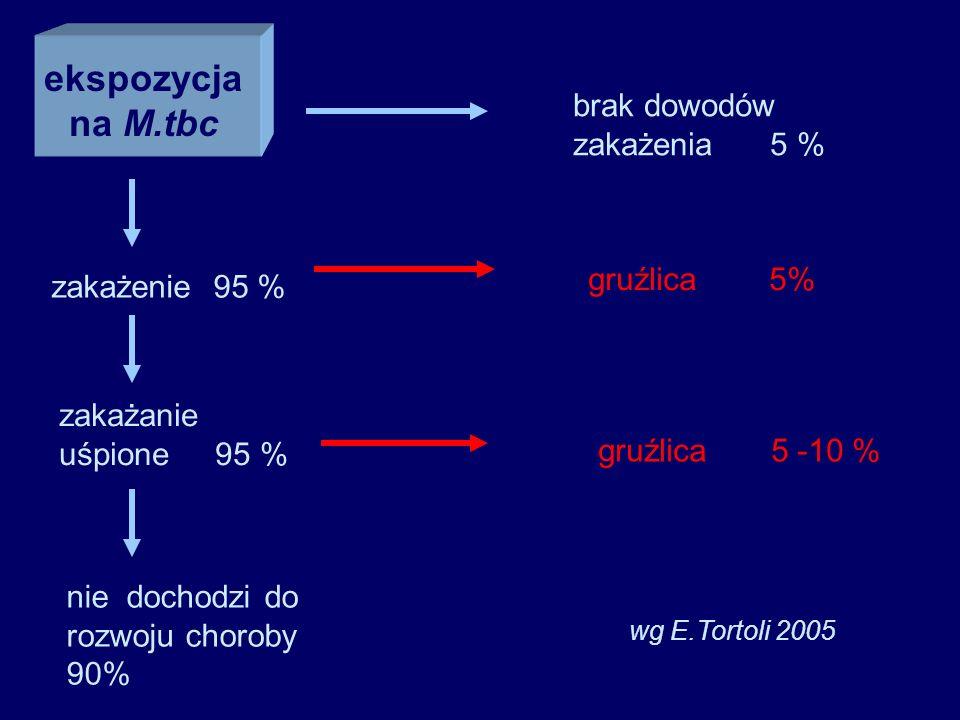 ekspozycja na M.tbc gruźlica 5 -10 % brak dowodów zakażenia 5 %