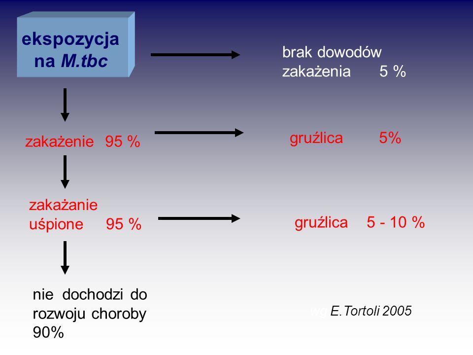 ekspozycja na M.tbc gruźlica 5 - 10 % brak dowodów zakażenia 5 %