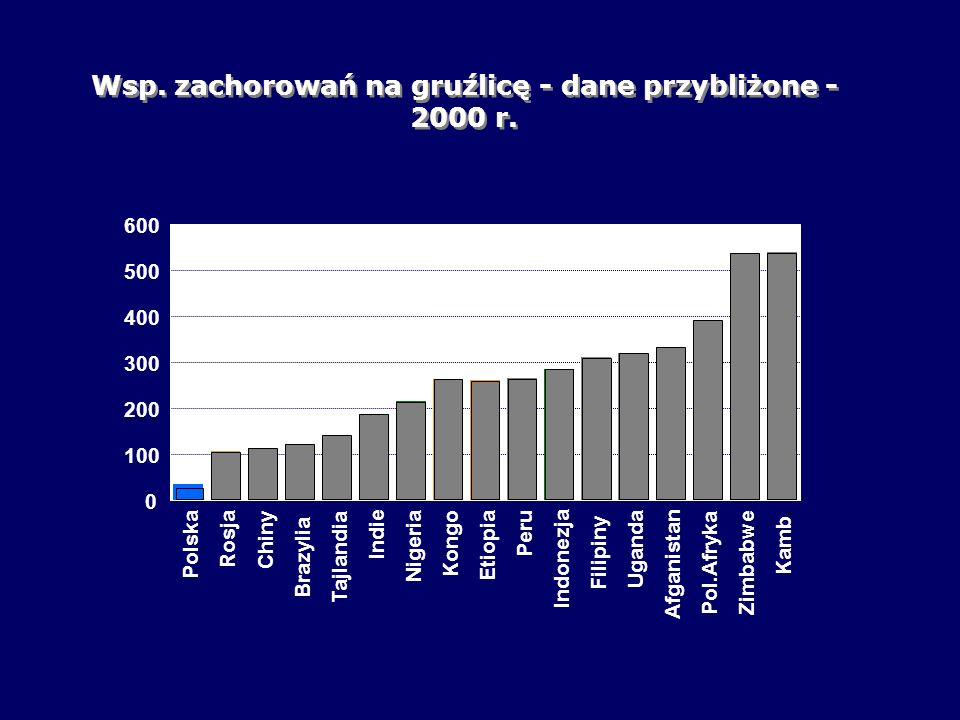 Wsp. zachorowań na gruźlicę - dane przybliżone - 2000 r.
