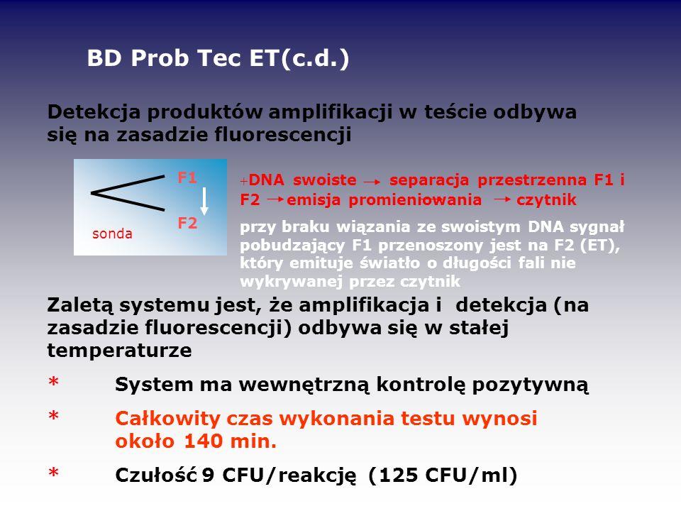 BD Prob Tec ET(c.d.) Detekcja produktów amplifikacji w teście odbywa się na zasadzie fluorescencji.
