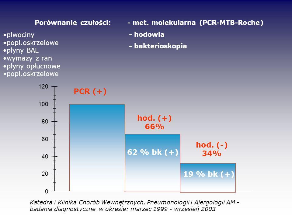 PCR (+) hod. (+) 66% hod. (-) 34% 62 % bk (+) 19 % bk (+)