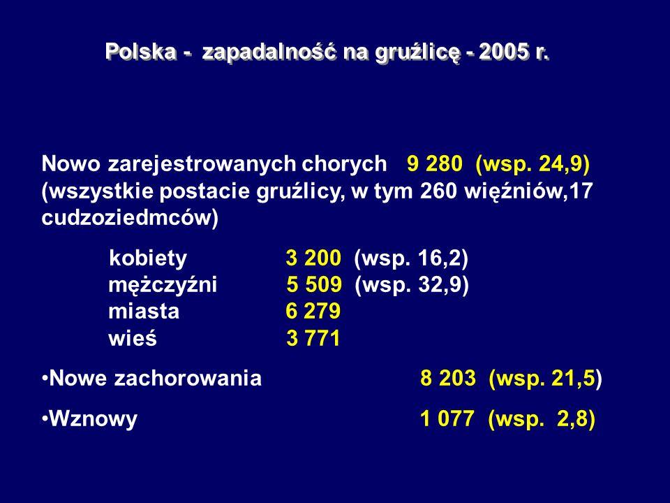 Polska - zapadalność na gruźlicę - 2005 r.