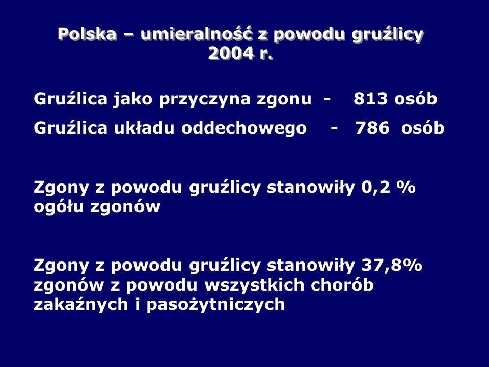 Polska – umieralność z powodu gruźlicy 2004 r.