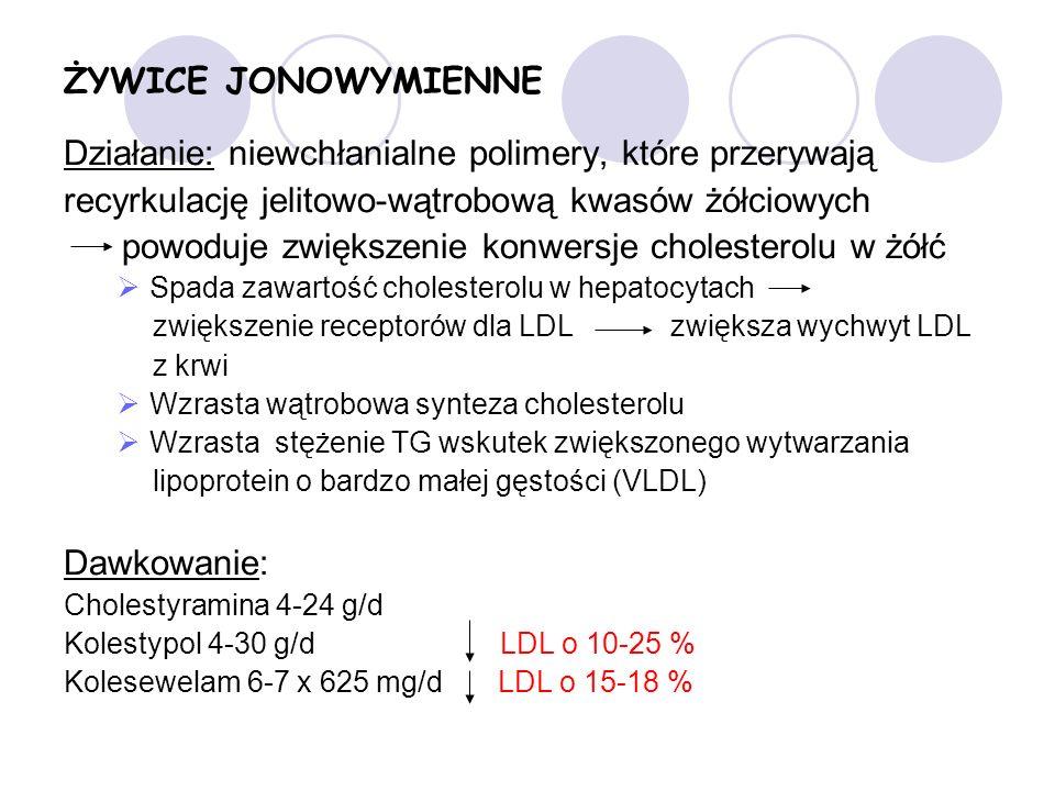 Działanie: niewchłanialne polimery, które przerywają