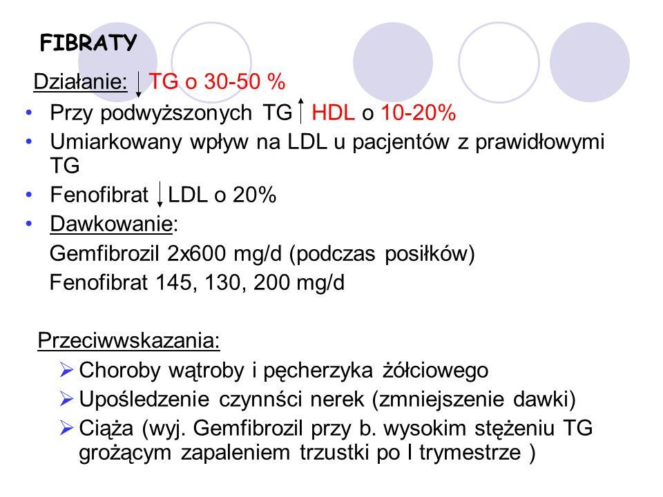 Działanie: TG o 30-50 % FIBRATY Przy podwyższonych TG HDL o 10-20%