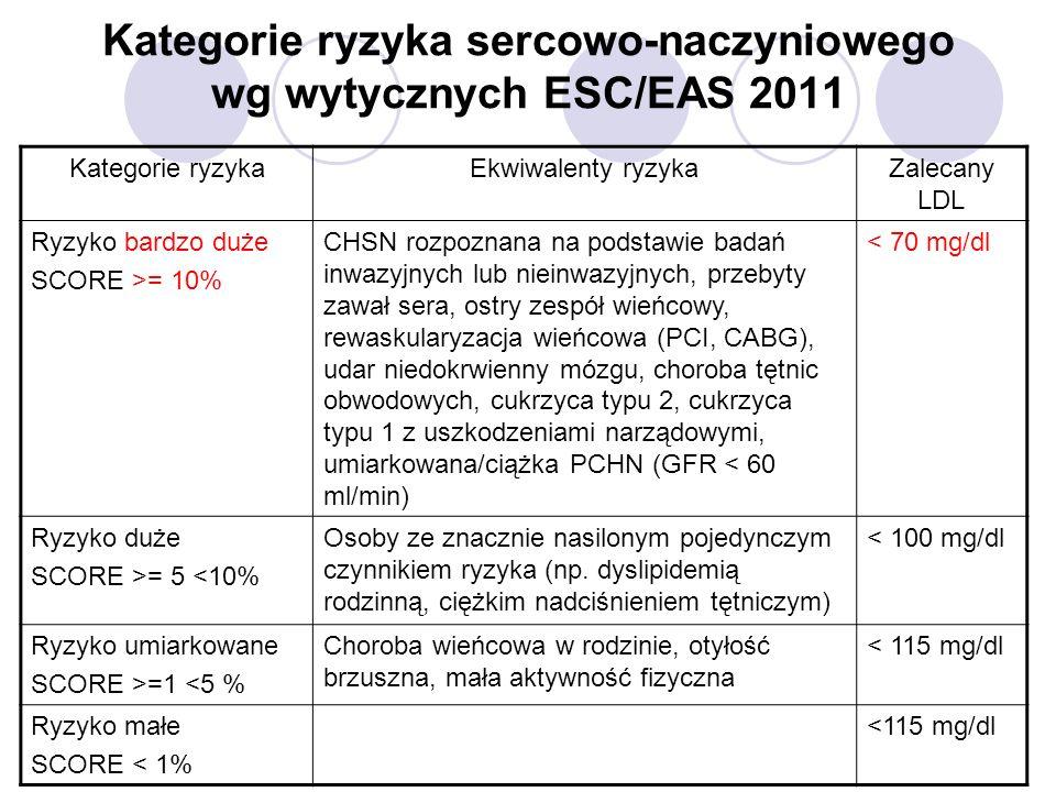 Kategorie ryzyka sercowo-naczyniowego wg wytycznych ESC/EAS 2011