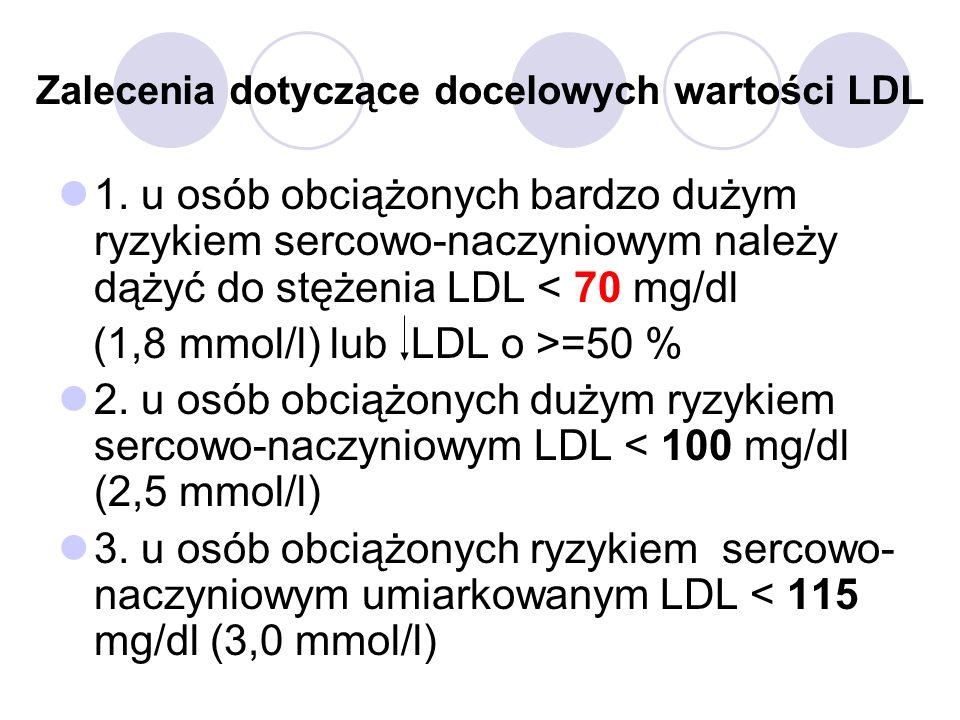 Zalecenia dotyczące docelowych wartości LDL