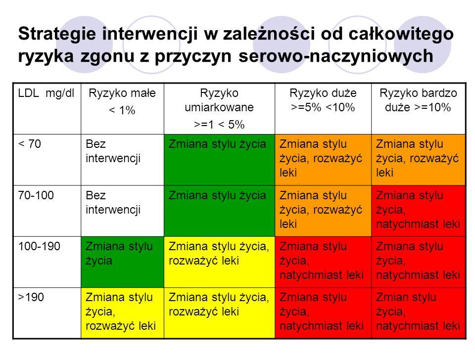 Strategie interwencji w zależności od całkowitego ryzyka zgonu z przyczyn serowo-naczyniowych