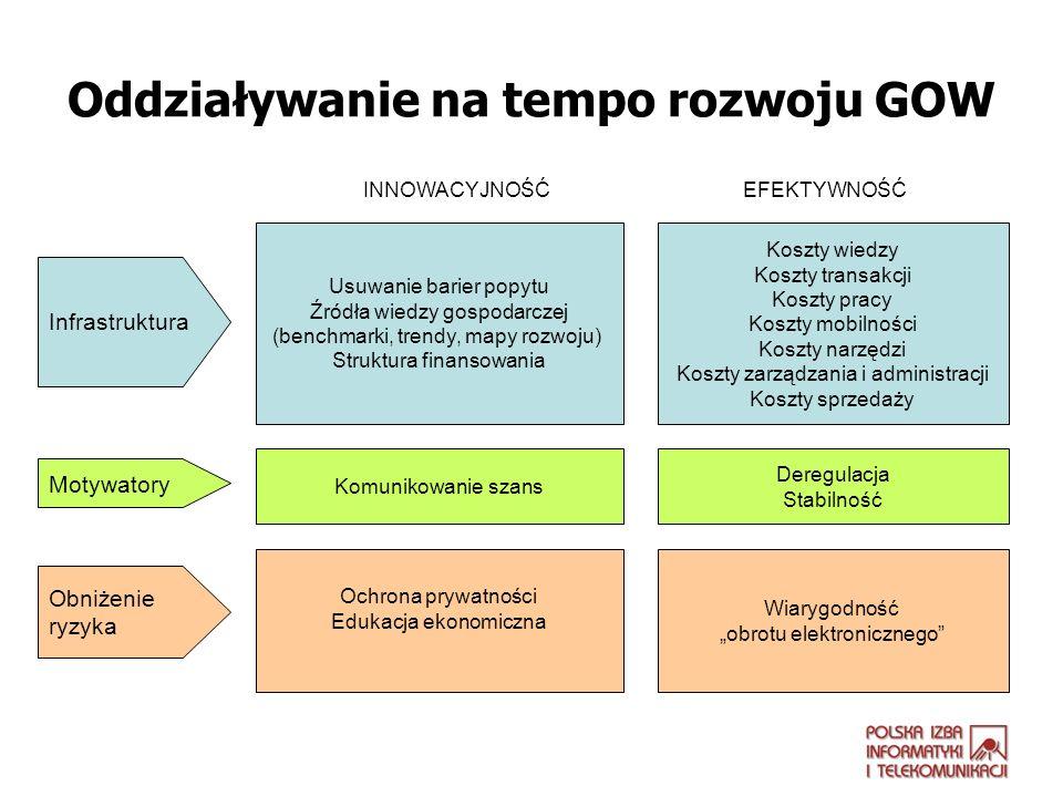 Oddziaływanie na tempo rozwoju GOW