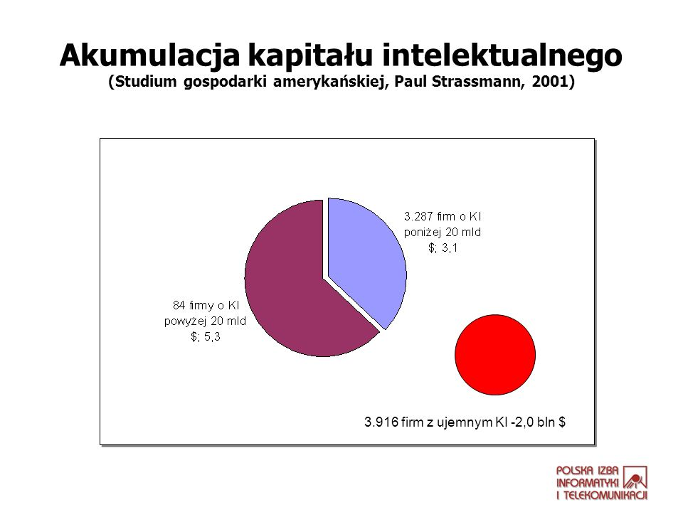 Akumulacja kapitału intelektualnego (Studium gospodarki amerykańskiej, Paul Strassmann, 2001)