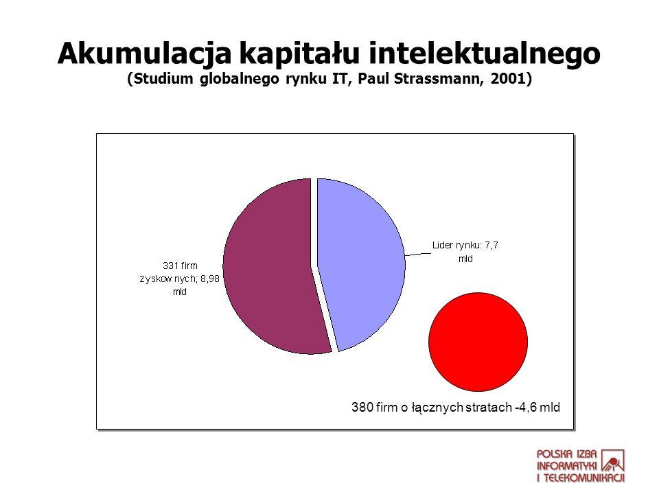 Akumulacja kapitału intelektualnego (Studium globalnego rynku IT, Paul Strassmann, 2001)