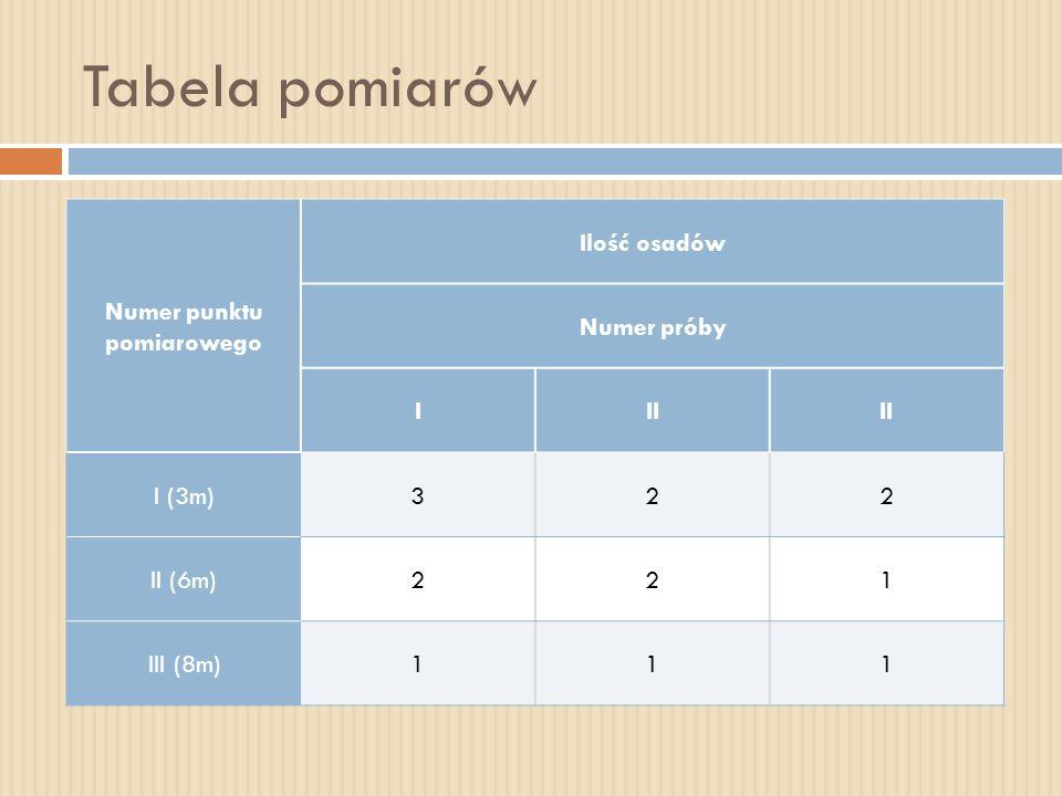 Tabela pomiarów Numer punktu pomiarowego Ilość osadów Numer próby I II