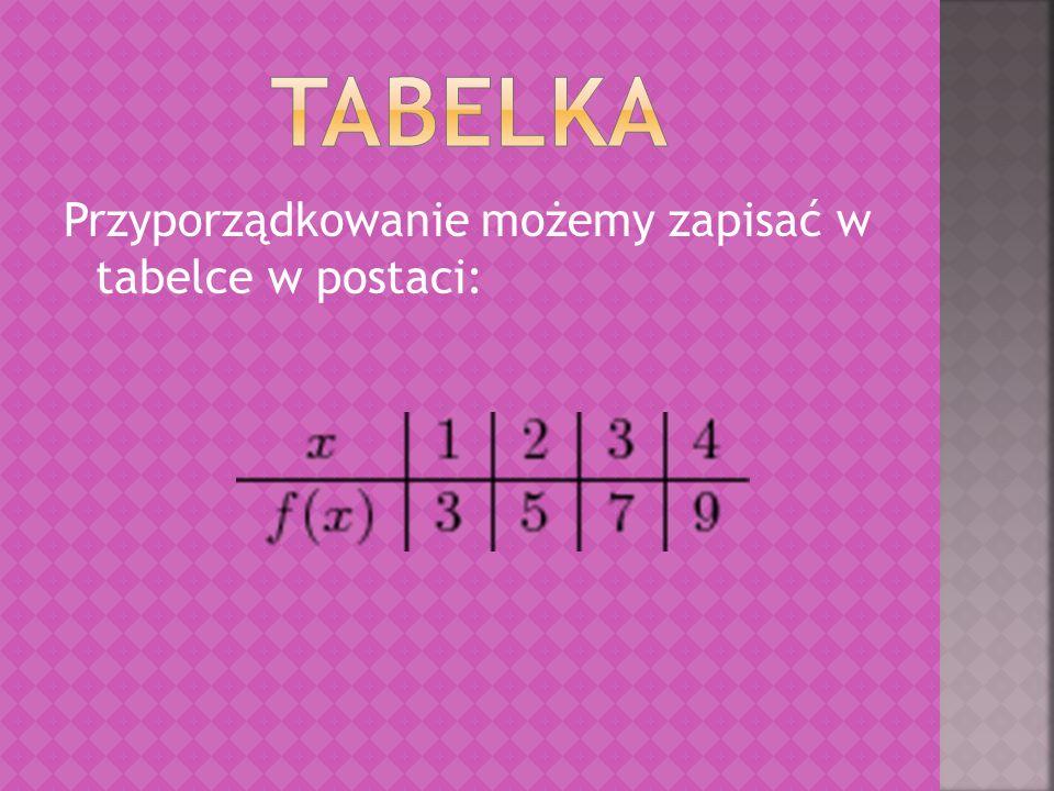tabelka Przyporządkowanie możemy zapisać w tabelce w postaci: