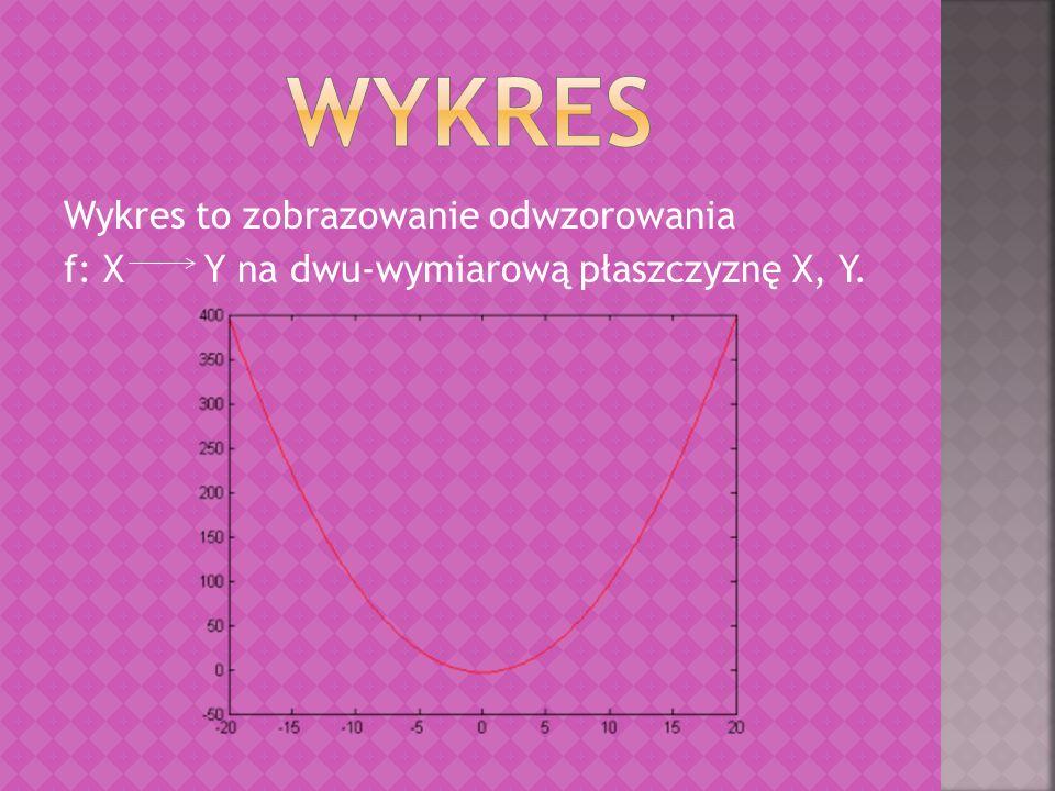 WYKRES Wykres to zobrazowanie odwzorowania f: X Y na dwu-wymiarową płaszczyznę X, Y.