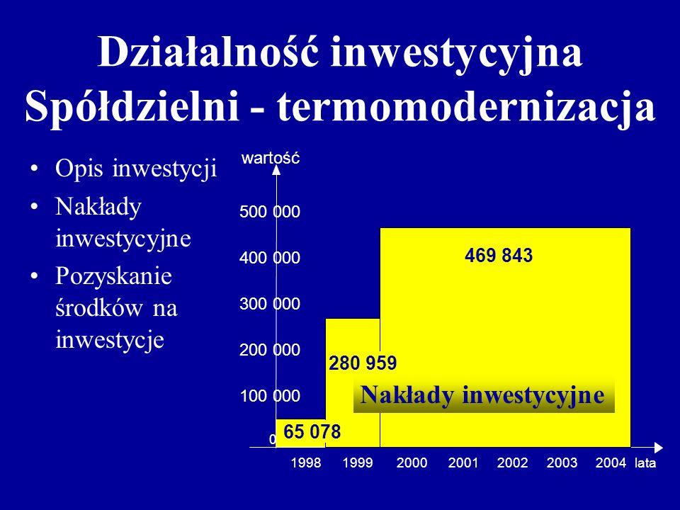 Działalność inwestycyjna Spółdzielni - termomodernizacja