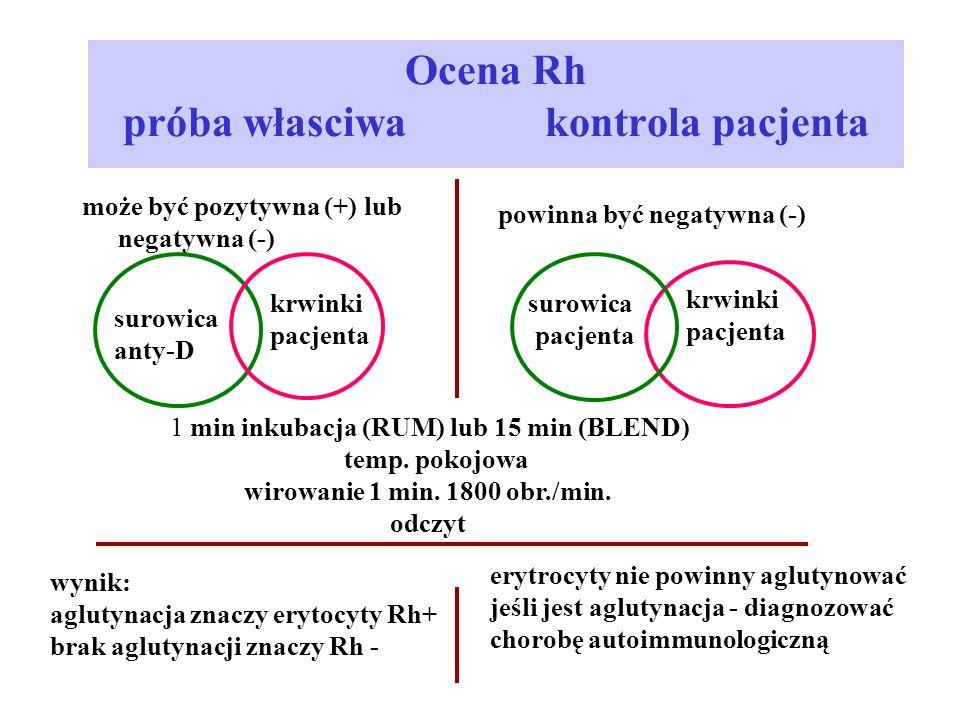 Ocena Rh próba własciwa kontrola pacjenta