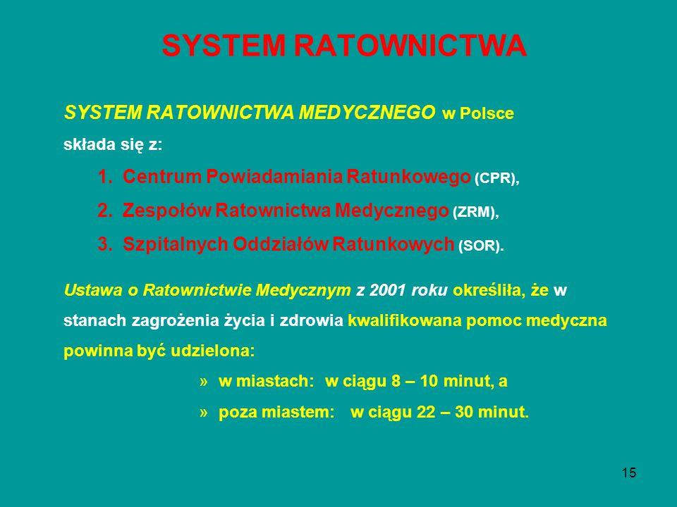 SYSTEM RATOWNICTWA SYSTEM RATOWNICTWA MEDYCZNEGO w Polsce