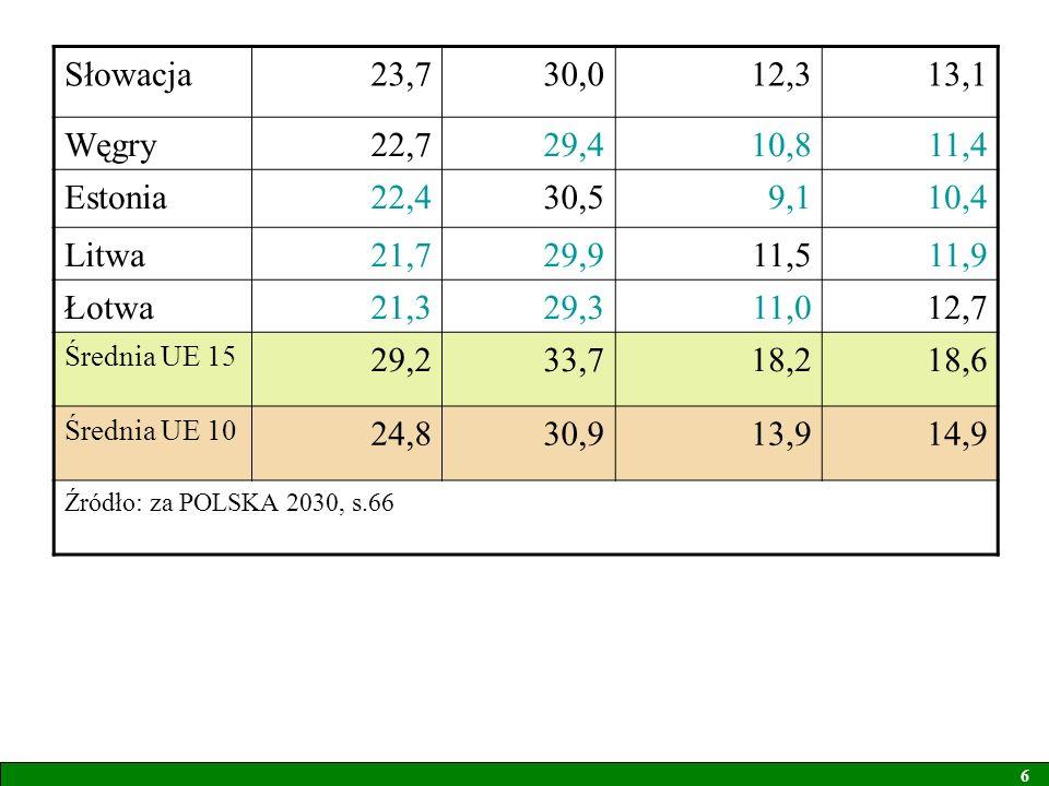 Słowacja 23,7 30,0 12,3 13,1 Węgry 22,7 29,4 10,8 11,4 Estonia 22,4