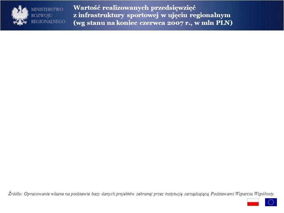 Wartość realizowanych przedsięwzięć z infrastruktury sportowej w ujęciu regionalnym (wg stanu na koniec czerwca 2007 r., w mln PLN)