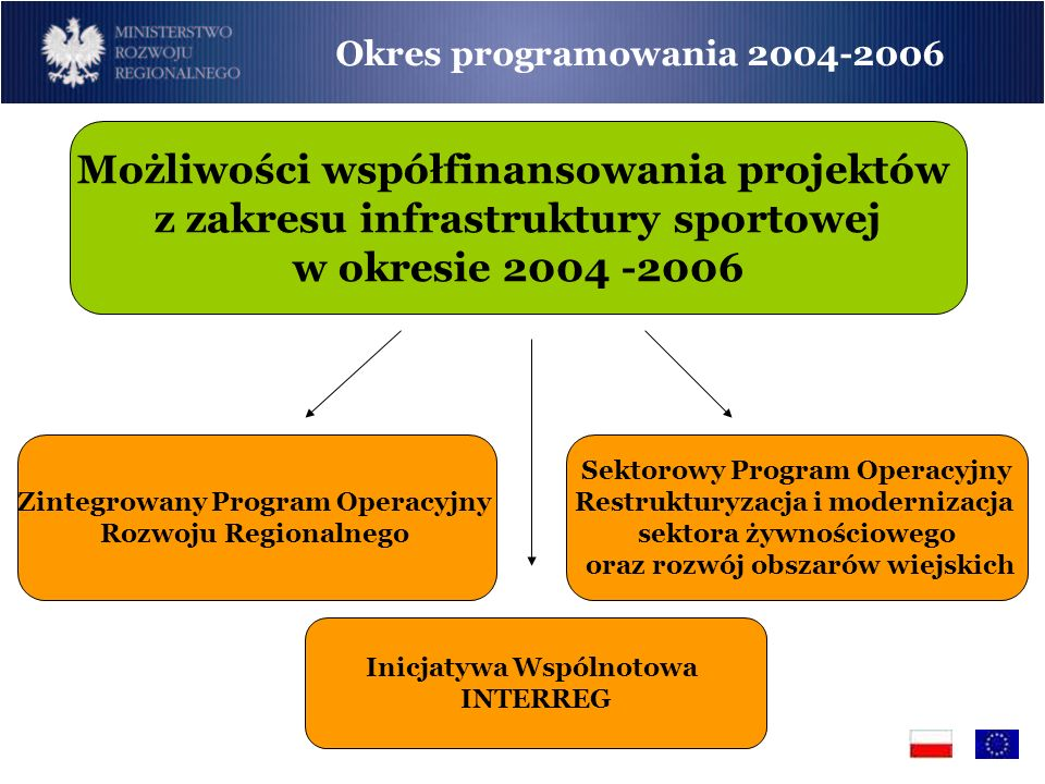 Możliwości współfinansowania projektów