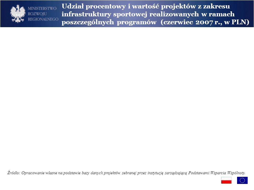 Udział procentowy i wartość projektów z zakresu infrastruktury sportowej realizowanych w ramach poszczególnych programów (czerwiec 2007 r., w PLN)