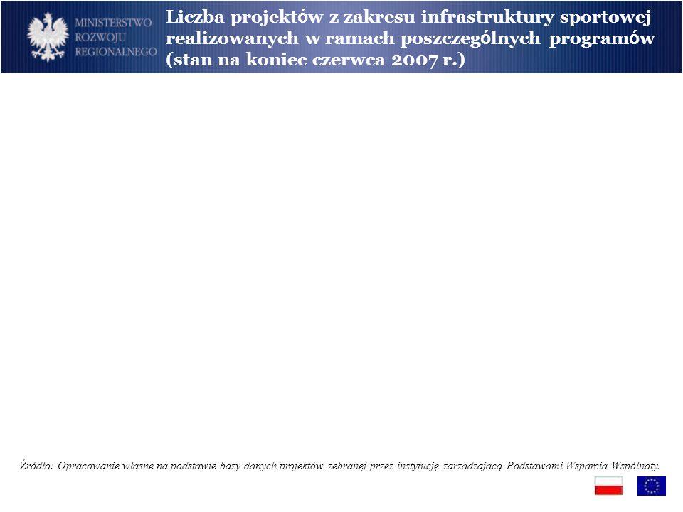 Liczba projektów z zakresu infrastruktury sportowej realizowanych w ramach poszczególnych programów (stan na koniec czerwca 2007 r.)