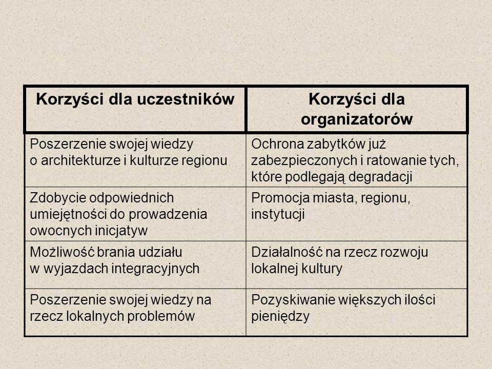 Korzyści dla uczestników Korzyści dla organizatorów