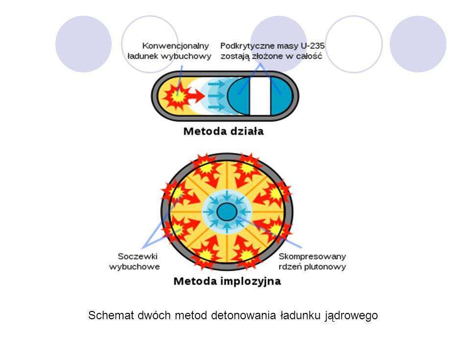 Schemat dwóch metod detonowania ładunku jądrowego