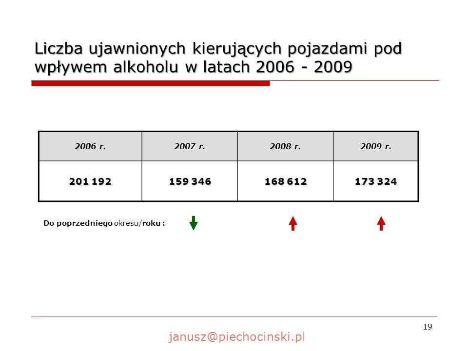 Liczba ujawnionych kierujących pojazdami pod wpływem alkoholu w latach 2006 - 2009