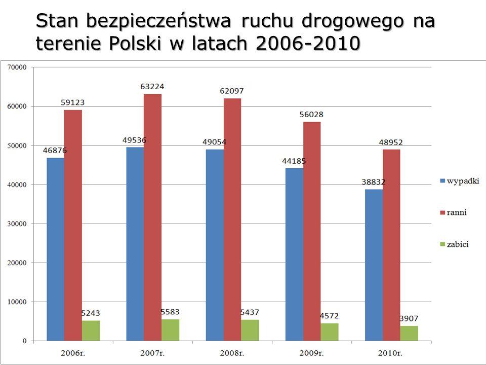 Stan bezpieczeństwa ruchu drogowego na terenie Polski w latach 2006-2010